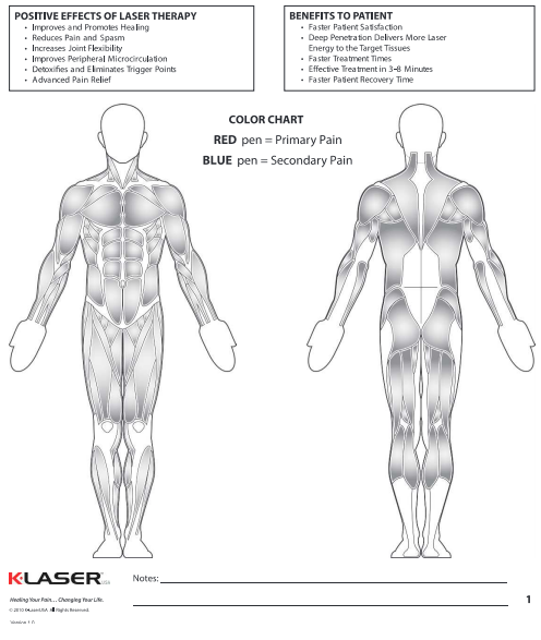Laser therapy effect chart